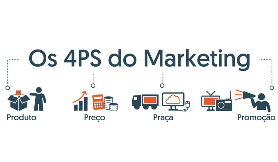 O Que São os 4 Ps do Marketing? Tudo Sobre o Conceito + Exemplos