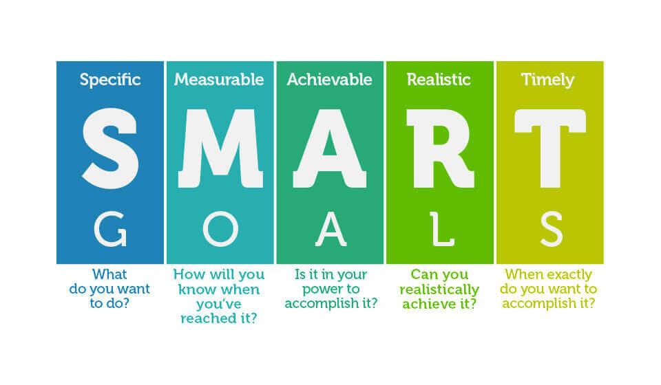 Metas SMART: O Que São, Como Definir, Exemplos e Muito Mais!